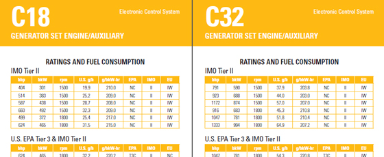 Auxiliary engines finning cat for Outboard motor fuel consumption chart
